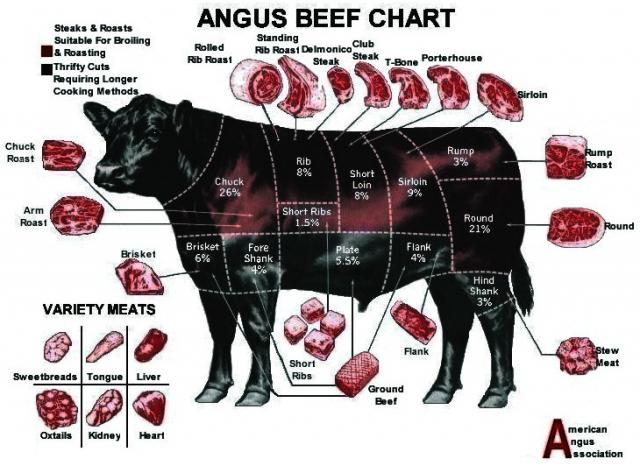 http://latelier1959.com/news/angus_beef_chart.preview-11lrk3m.jpg